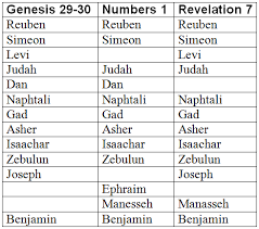 Why Is The Tribe Of Dan Missing From Revelation 7 5 8