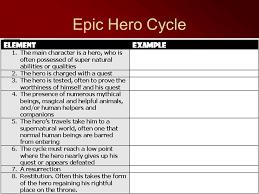 Beowulf Characteristics Of An Epic Hero Chart Epic Hero Essay Topics Free Epic Hero Essays And Papers