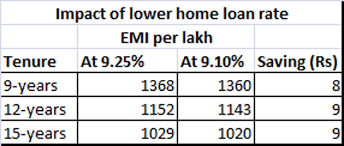 Base Rate Sbi Cuts Base Rate Here Is What Base Rate