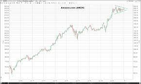 Amazon stock Forecast & Predictions for ...