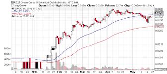 Grcu Stock Chart Green Cures Inc F K A Triton Distribution Systems Inc