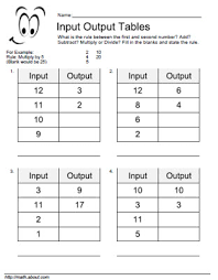 besides Math   Love  Fabulous Function Machines additionally Patterns   Function Machine Worksheets free printable    mon Cores also Function Machines GCSE Maths Foundation revision Exam paper practice further 1st grade Math Worksheets  Adding machines   GreatSchools besides  as well Patterns   Function Machine Worksheets likewise Patterns   Function Machine Worksheets   Teacher Stuff   Pinterest further mon Core First Grade Math Worksheets Free Library Worksheet Ccss moreover 3 OA 9  Function Machines 3rd Grade  mon Core Math Worksheets  2nd as well math love fabulous function machines input output tables worksheet. on function machine math worksheets