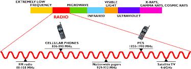 Wireless Glossary
