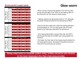heat pump sizing. Simple Sizing Heat Pump Particularly When Gas Supplies Are Available 9 On Heat Pump Sizing