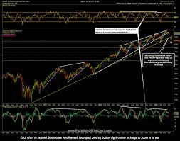Ndx Chart Spx Ndx Charts Updated Right Side Of The Chart