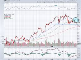 Bank Of America Stock Price Chart 3 Reasons You Should Buy Bank Of America Corp Stock Right