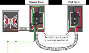 main panel to sub panel wiring diagram kuwaitigenius me 240v sub panel wiring diagram sub panel wiring diagram new how to install a subpanel for main