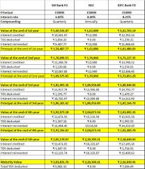 Sbi Fd Interest Rates Chart Nsc Vs Fd Tax Saving Investment Nsc Vs 5 Year Bank Fd