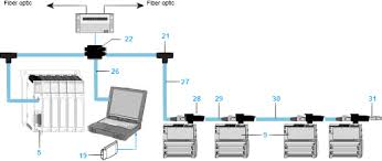 modbus plus wiring diagram modbus discover your wiring diagram mon installation mistakes on modbus plus works plcdev modbus wiring diagram modbus wiring exles and instructions together micrologix 1400