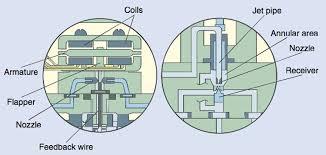 Electrohydraulic Valves Hydraulics Pneumatics