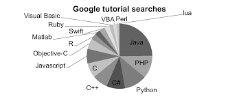 Python Pie Chart The Correct Way To Use Pie Charts Dr Randal S Olson