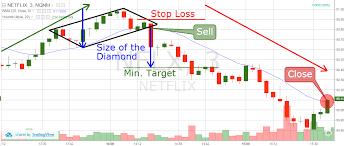 Babypips Chart Patterns How To Trade Diamond Chart Patterns Winning Strategies