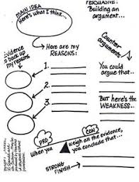 this is a great visual to teach opinion writing i think i am  persuasive writing
