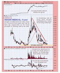 Cse Stock Charts Technical Analyst Medical Device Stock Looking Set To Reverse