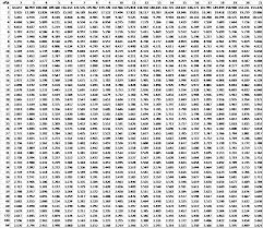 Dunnetts Table Real Statistics Using Excel