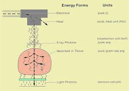 What Is The Energy Of One Quanta Of Light Energy And Radiation