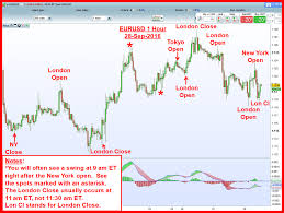 Forex Trading Hours Chart South African Forex Trading Hours