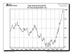 Is It Finally Time To Buy Natural Gas Marketwatch