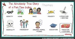 the absolutely true diary of a part time n theme of tradition  the absolutely true diary of a part time n theme of tradition and custom
