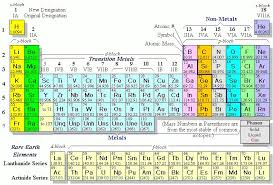 Valence Electrons Chart Pdf Reading The Periodic Table