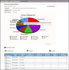 Data Analysis Report Template - Kleo.beachfix.co