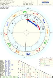 25 Cogent John Mccain Birth Chart