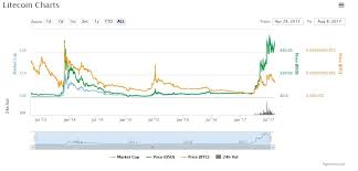 Litecoin Price Chart All Time Litecoin Vs Bitcoin The 2 Most Popular Digital Coins Compared