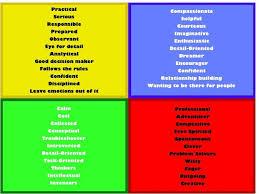 Personality Profile Chart Pin On Leadership