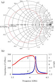 Phase Color Chart Color Online Typical Smith Chart A And Phase Change In