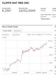 Maxd Stock Quote Impressive Maxd Stock Quote Delectable Maxd Stock Quote Rrrtv Motivational