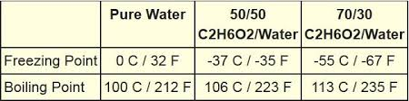 Antifreeze Temperature Chart Engine Coolant Freeautomechanic