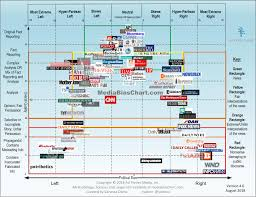 News Organizations Chart Intro To The Media Bias Chart Ad Fontes Media