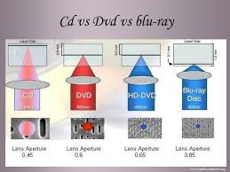 dvd vs cd blu ray by suresh
