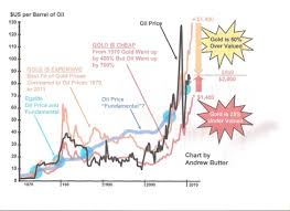 Gold Vs Oil Historical Chart Gold Vs Oil Underpriced Or Overvalued Etf Daily News