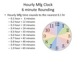 Timecard Rounding Chart Kronos Time Clock Rounding Chart Bedowntowndaytona Com