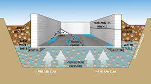 extraordinary idea water seeping through basement walls fine decoration why is water seeping my basement floor