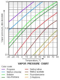Vapor Pressure Chart Vapor Pressure Chemistry Libretexts