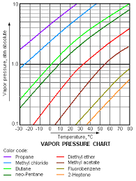 Solvent Volatility Chart Vapor Pressure Chemistry Libretexts