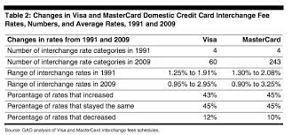 Mastercard Interchange Chart Should The Us Reform Interchange Fees On Credit Cards The