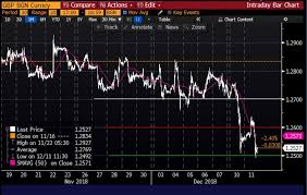 Usd Chart Bloomberg Trader Notebook How To Trade Uncertainty Gpb Usd Strong