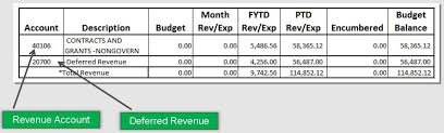 Accounting T Chart Tracking Accounts Receivable Financial Business Services