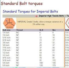 Standard Torque Chart Imperial Bolts 18 Judicious Bolt Torque Chart Imperial