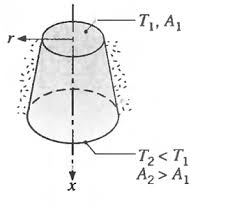 Truncated Solids Chart Solved A Solid Truncated Cone Serves As A Support For A