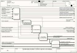 Анализ существующей технологии формирования документов об  Организация дипломного проектирования Рис 1 7 dfd модель Организация работы ГАК