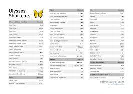Tutorials Keyboard Shortcuts