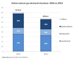 Italian Charts 2013 The Italian Natural Gas Market An Endless Crisis Ispi