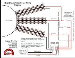 atlas ho turntable wiring wiring diagram option dcc ho scale turntables wiring diagrams wiring diagram m6 atlas ho turntable wiring