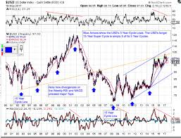 Us Dollar Cycle Deep Dive Kitco News