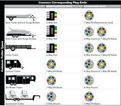 wiring diagram 7 pin trailer plug ford britishpanto 10 6 chevy 7 pin trailer wiring diagram luxury plug 13