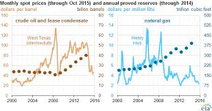 Natural Gas Price Chart 2014 U S Oil And Natural Gas Reserves Both Increase In 2014